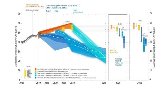 grafico emissioni unfcc